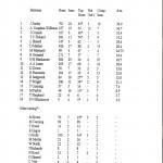 1996 batting averages